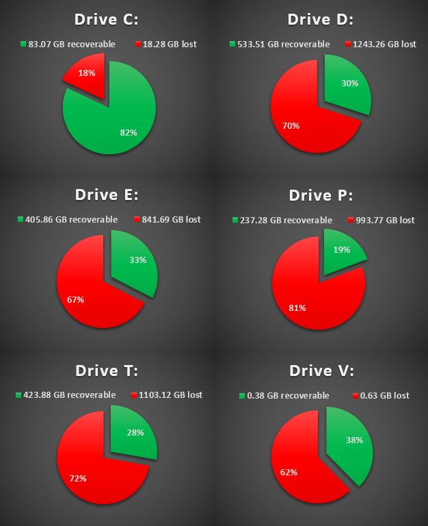 Backblaze per-drive failure breakdown