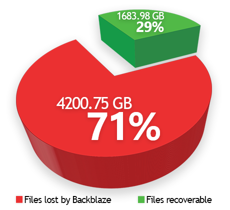Backblaze lost file pie chart