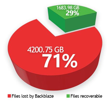 Backblaze lost file pie chart